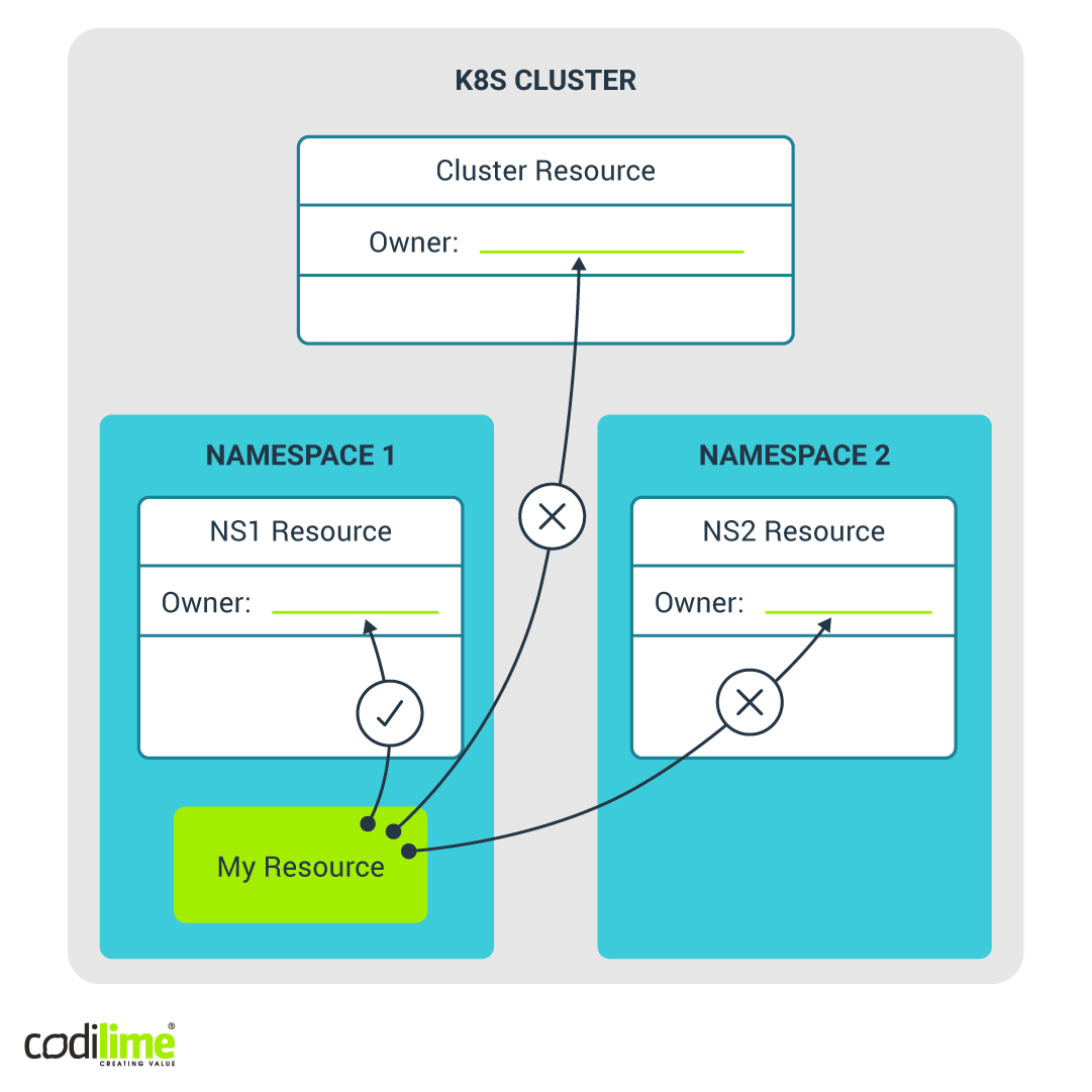 MY RESOURCE can be the owner only of another resource in its namespace but not in a different namespace (cluster-scoped resource)