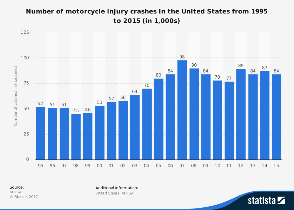 number of motorcycle crash statistics 1995-2015