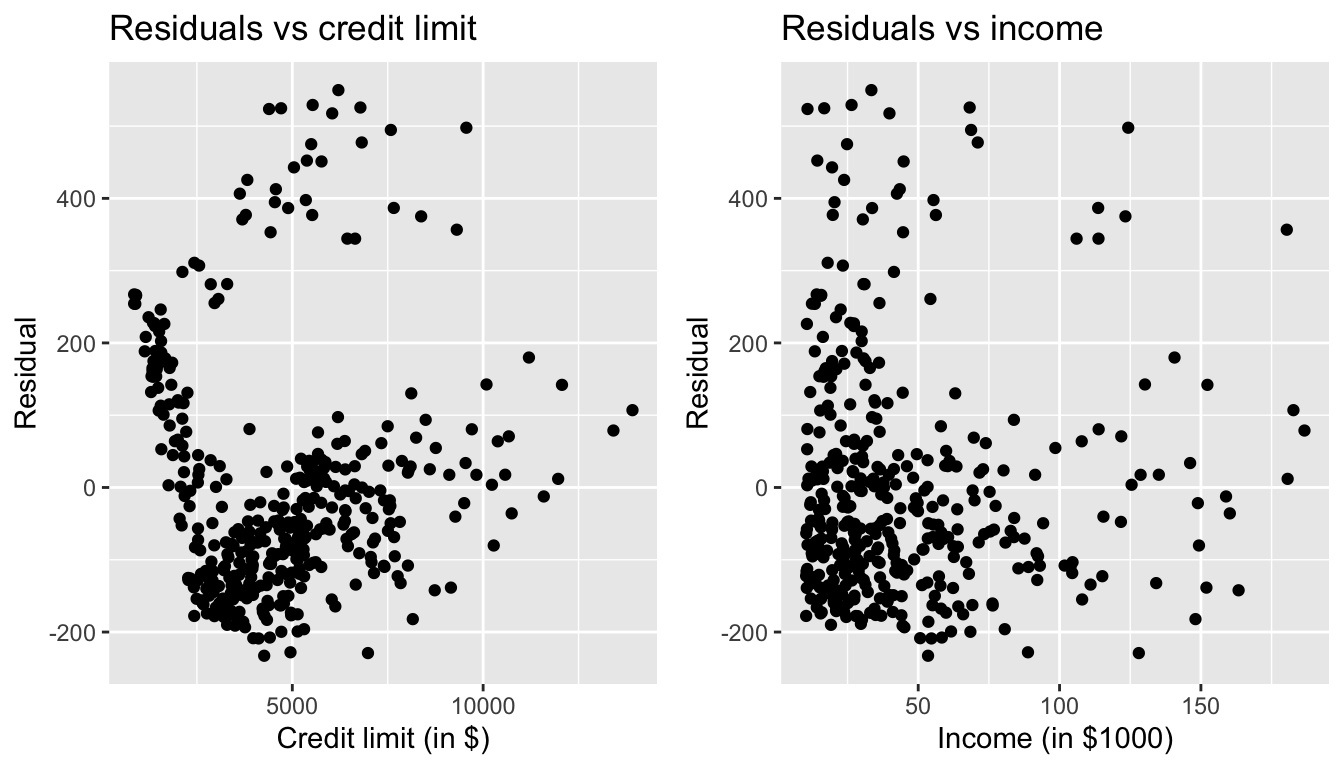 Residuals vs credit limit and income