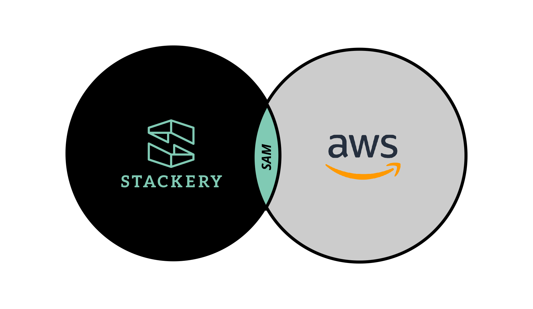 Stackery is Now Running on SAM (Serverless Application Model) from AWS