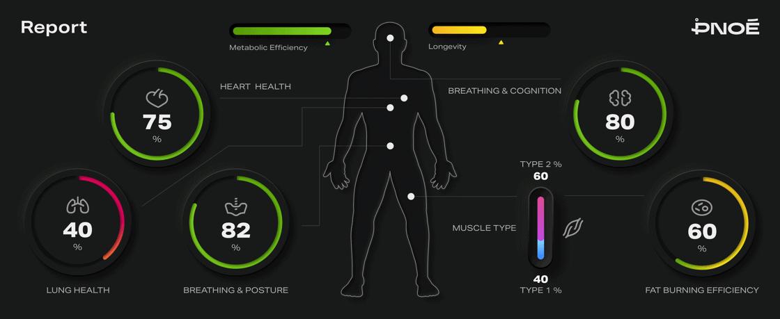 Metabolic Reports
