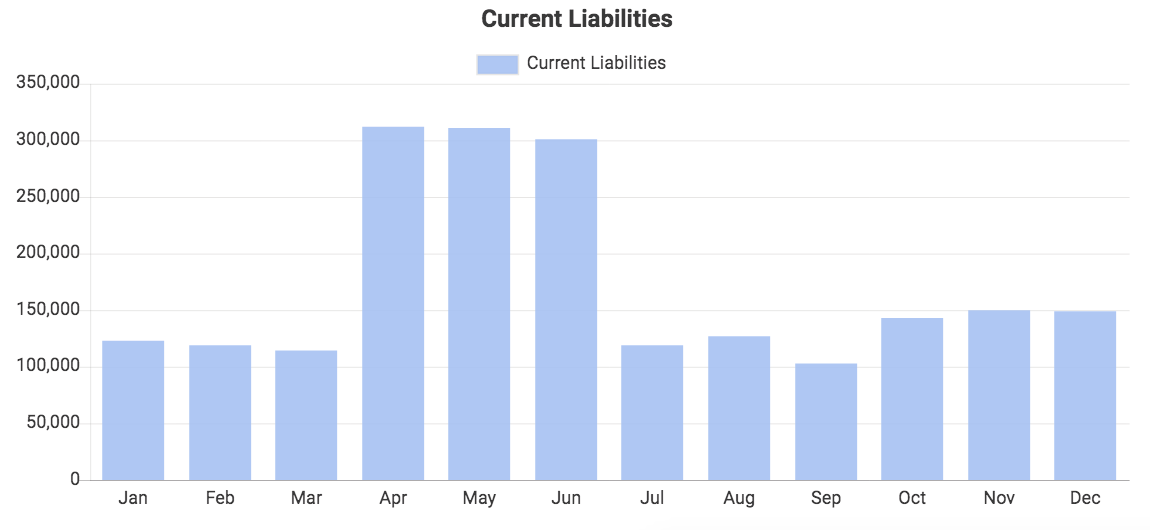 Custom QuickBooks chart showing Current Liabilities