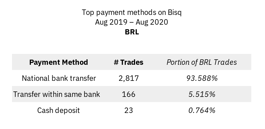 Most popular payment methods for BRL
