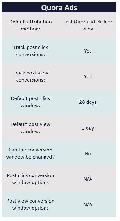 Quora conversion tracking