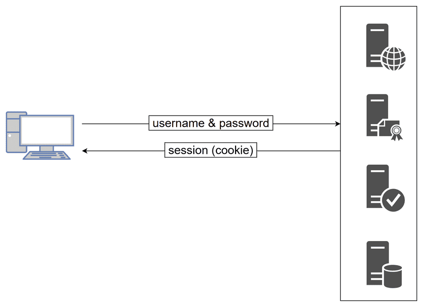 Distributed application authentication and authorization