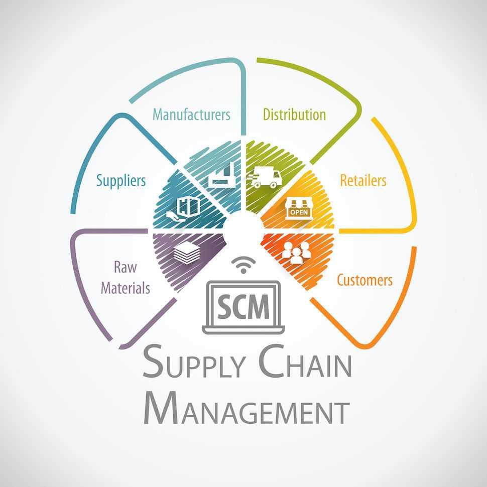 Supply Chain Complexity vs Blockchain