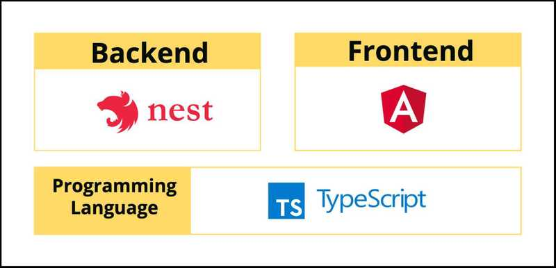 NestJS - The missing piece to easily develop full-stack TypeScript web applications Image