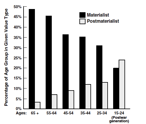 Materialist:Postmaterialist Value Type by Age Group, Among the Publics of Britain, France, West Germany, Italy, Belgium, and The Netherlands in 1970 – Inglehart & Welzel (2005)