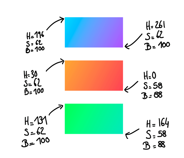 Different use of gradients