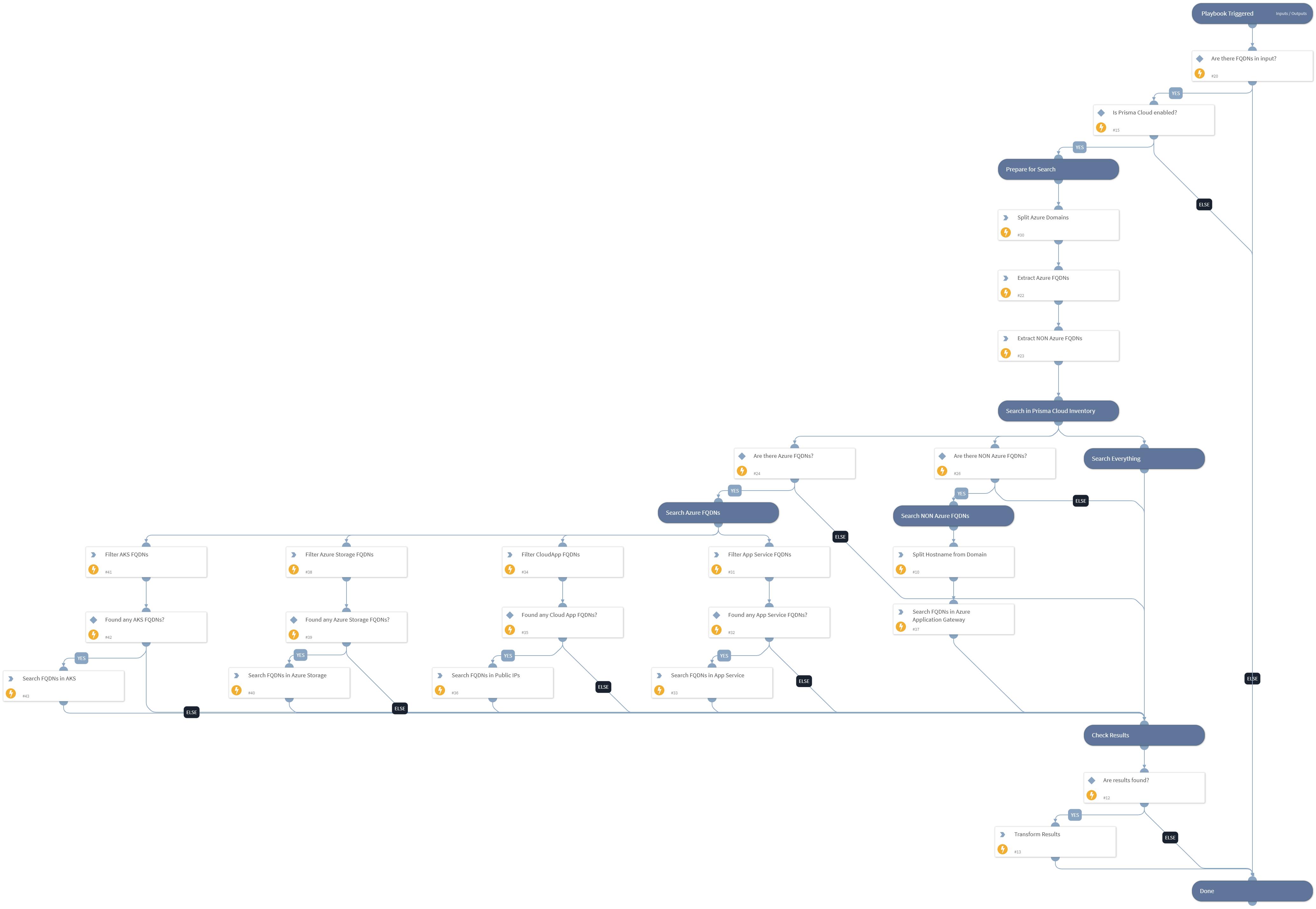 Prisma Cloud - Find Azure Resource by FQDN