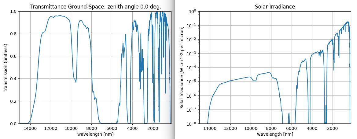 Lowtran solar irradiance model