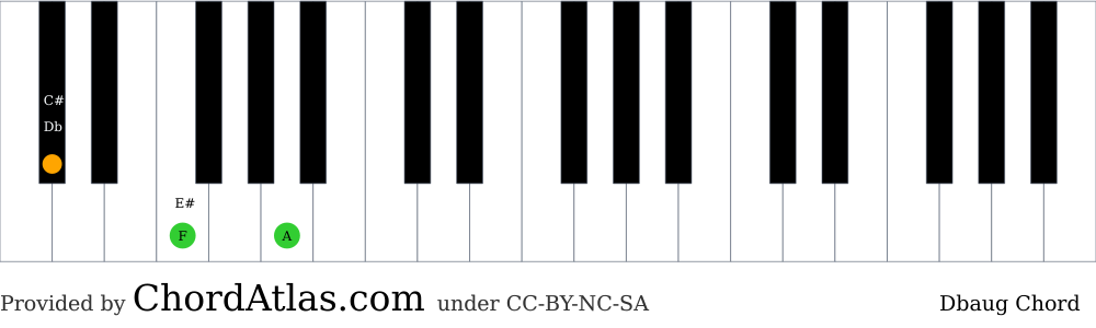 Piano chord chart for the D flat augmented chord (Dbaug). The notes Db, F and A are highlighted.