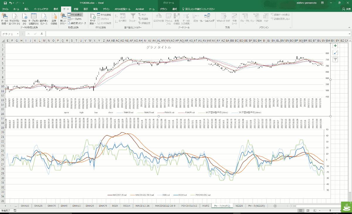 MariaDB(MySQL)から取り出した株価からテクニカル指標を計算してチャートをJupyter NotebookとExcel両方で描いてみた。 cover image