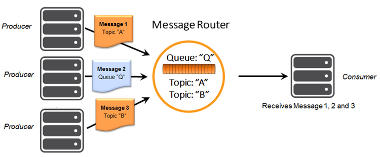 Diagram: Topic to Queue Mapping