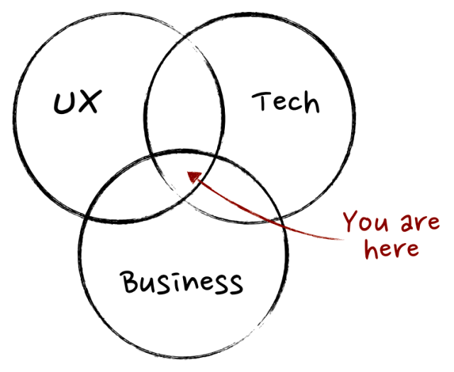 Product management is crossfunctional