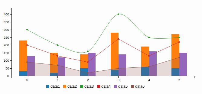 c3 chart