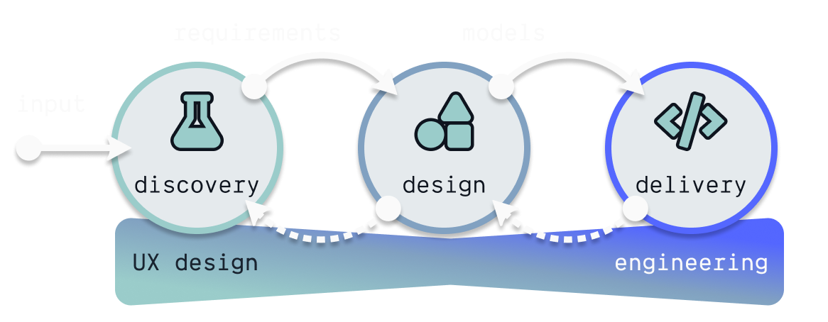 The development process to align UX and engineering