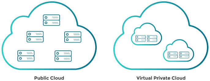 Public cloud vs virtual private cloud