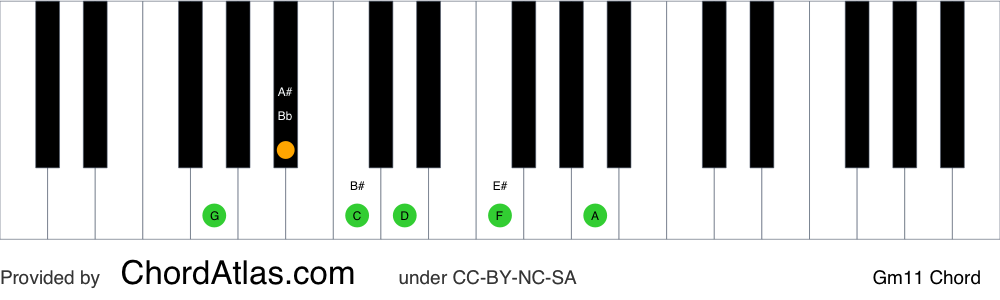 Piano chord chart for the G minor eleventh chord (Gm11). The notes G, Bb, D, F, A and C are highlighted.