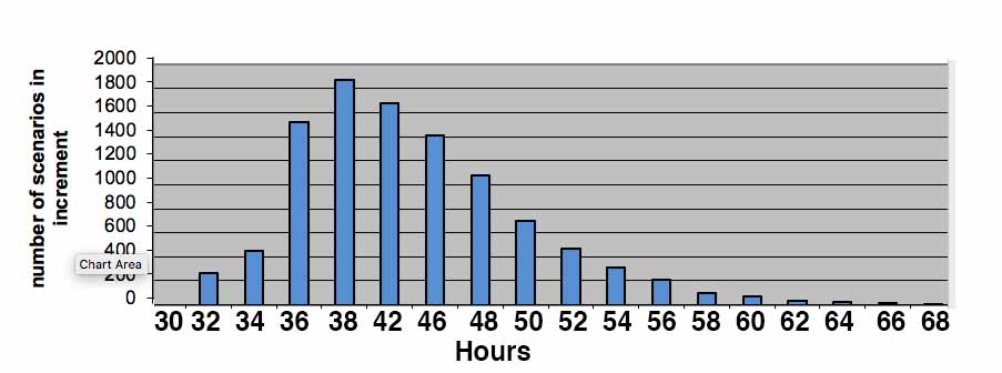 Histogram of probable outcomes of the capacity needed for the estimated work