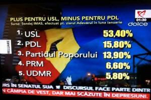 Sondaj IMAS - Partidul poporului
