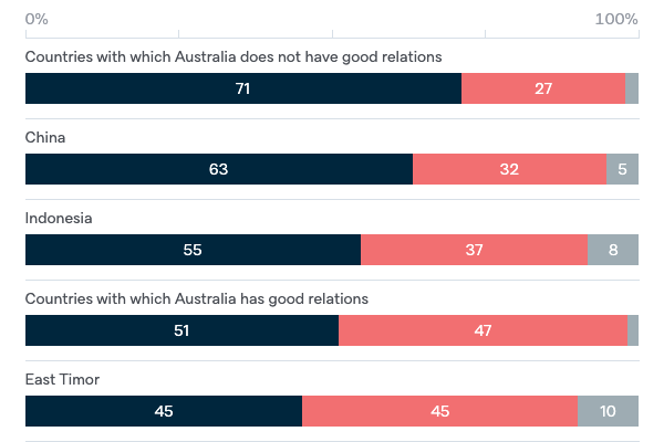 Spying practices - Lowy Institute Poll 2020