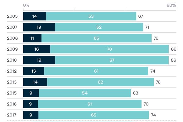 Optimism about Australia's economic performance - Lowy Institute Poll 2020