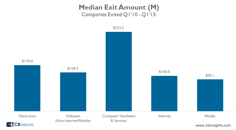 Median startup exits from 2010 to 2015