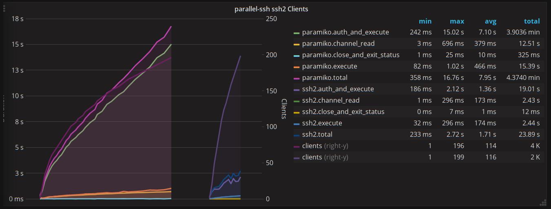 parallel-ssh ssh2 paramiko
