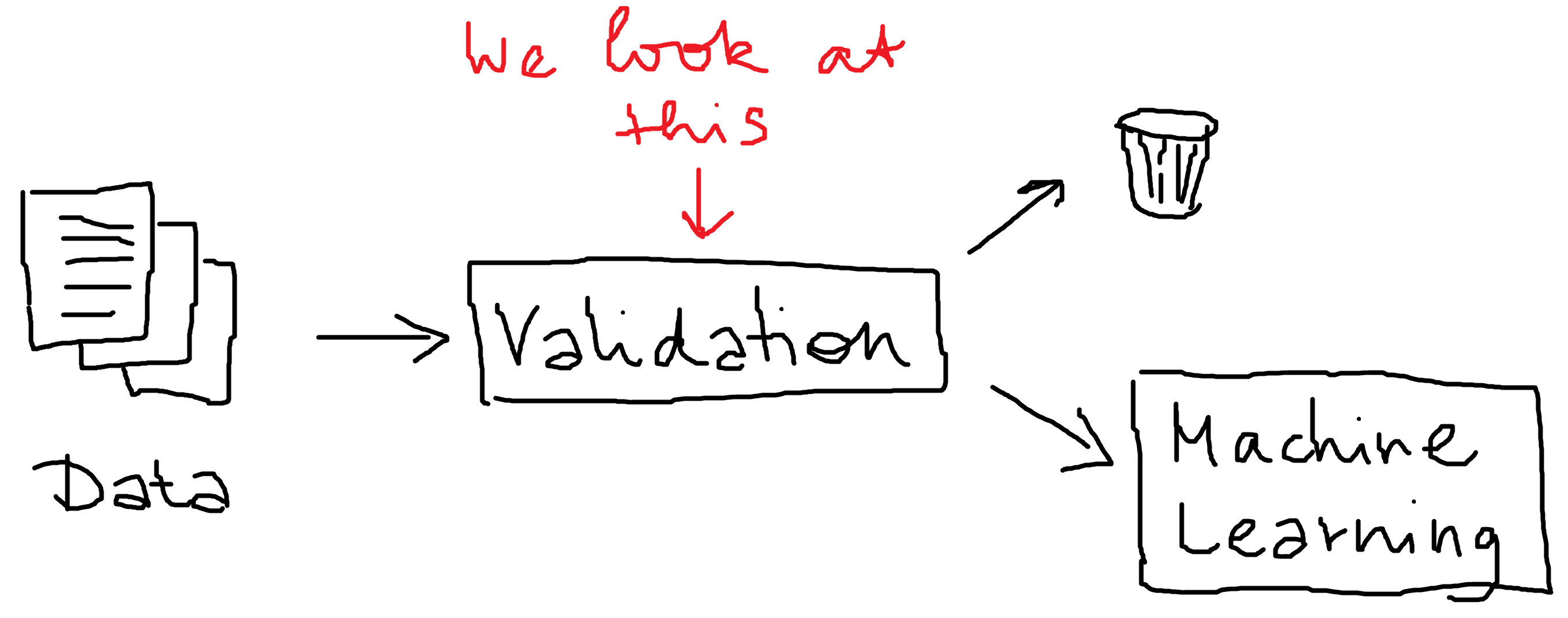 validation pipeline
