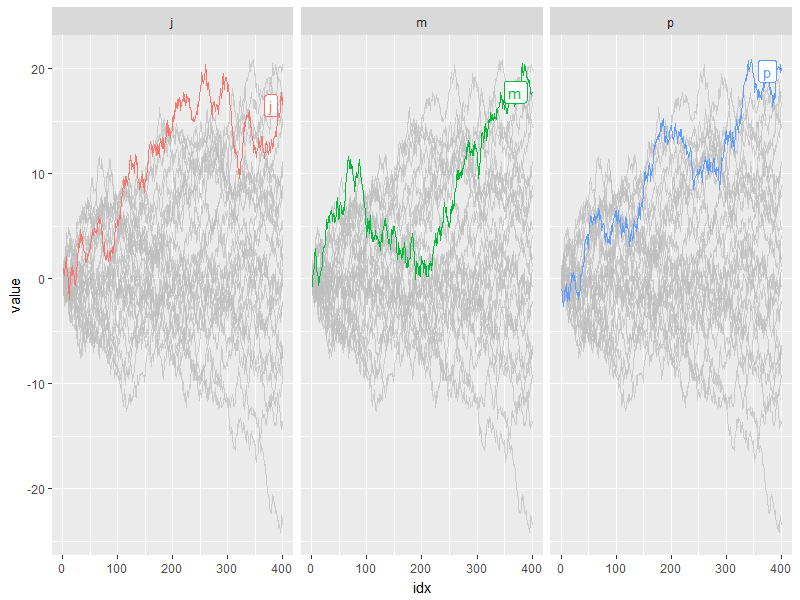Introduction to gghighlight: Highlight ggplot's Lines and