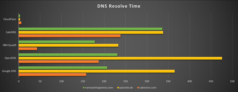 dns_query_time