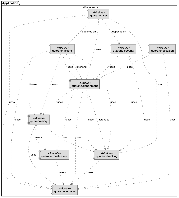 Diagram of the Quarano application backend
