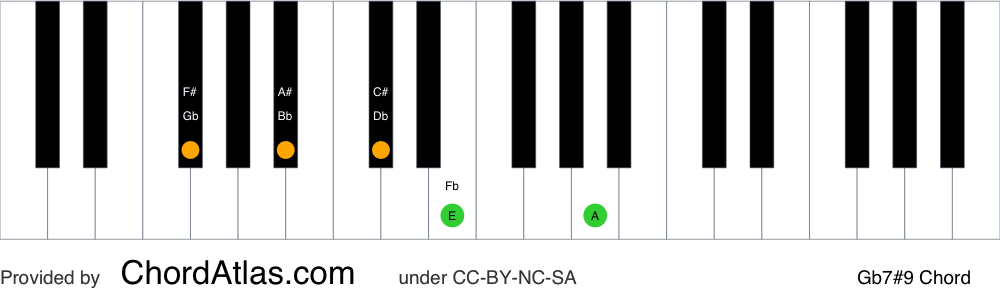 Piano chord chart for the G flat dominant sharp ninth chord (Gb7#9). The notes Gb, Bb, Db, Fb and A are highlighted.