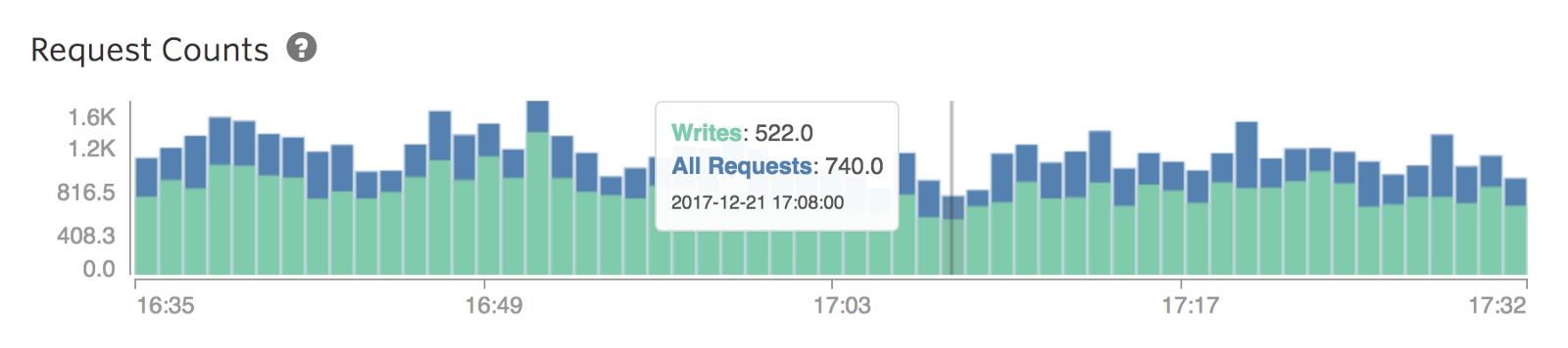 Request counts with a zero minimum.