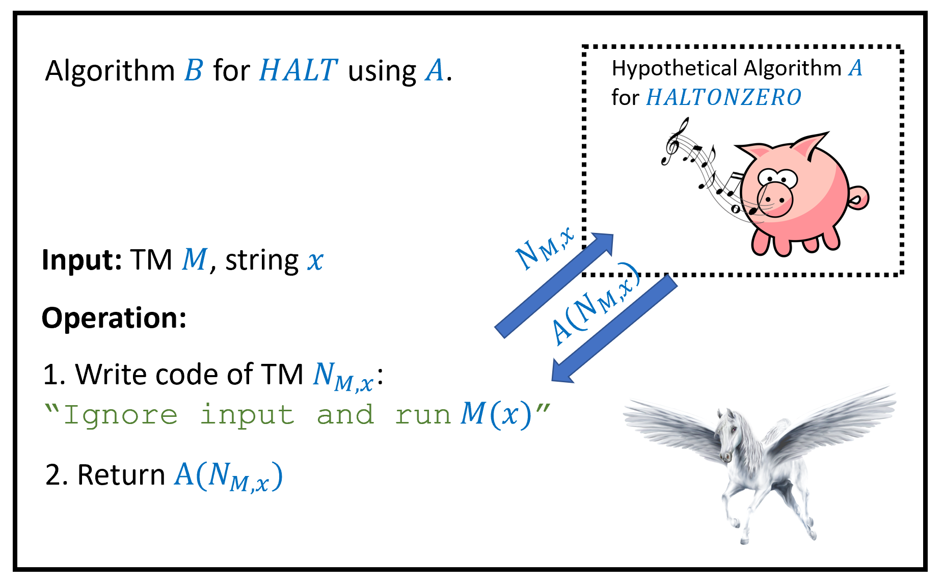 """To prove , we show that \ensuremath{\mathit{HALTONZERO}} is uncomputable by giving a reduction from the task of computing \ensuremath{\mathit{HALT}} to the task of computing \ensuremath{\mathit{HALTONZERO}}. This shows that if there was a hypothetical algorithm A computing \ensuremath{\mathit{HALTONZERO}}, then there would be an algorithm B computing \ensuremath{\mathit{HALT}}, contradicting . Since neither A nor B actually exists, this is an example of an implication of the form """"if pigs could whistle then horses could fly""""."""