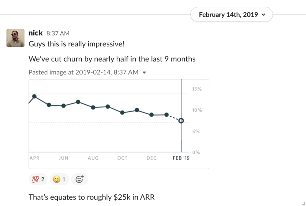Wavve Churn Reduction Over Time