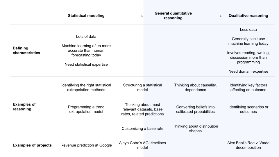 Types of reasoning in forecasting