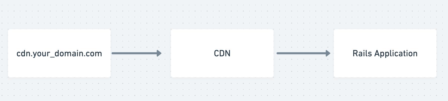 Basic CDN Architecture