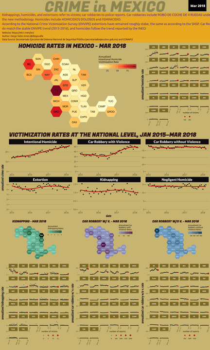 Mar 2018 Infographic of Crime in Mexico