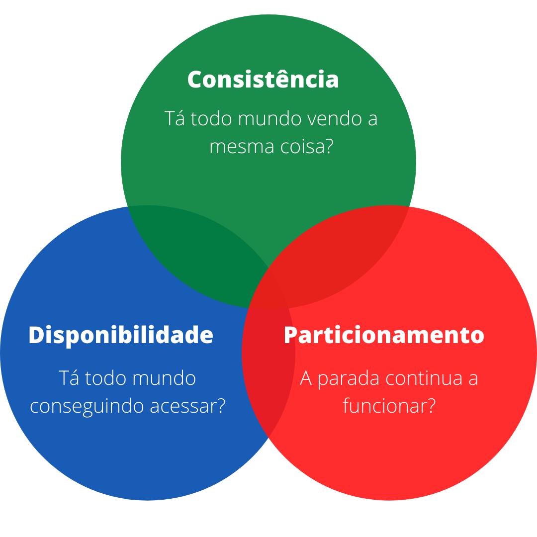 Imagem com os três pontos do teorema: consistência, disponibilidade e partição tolerante a falhas