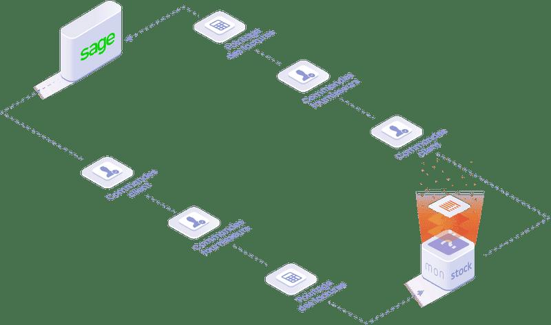 Objets et données manipulées dans l'integration Sage:  commande client, commande fournisseur, pointages des factures