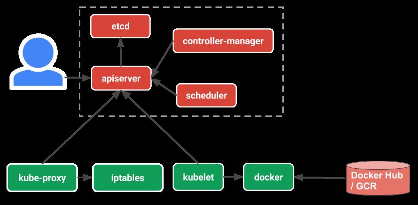 Kubernetes style Declarative APIs