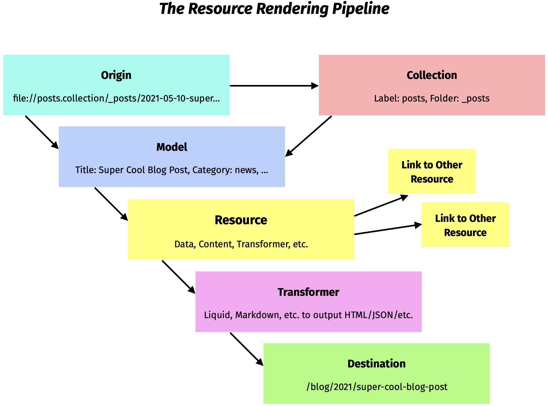 The Resource Rendering Pipeline