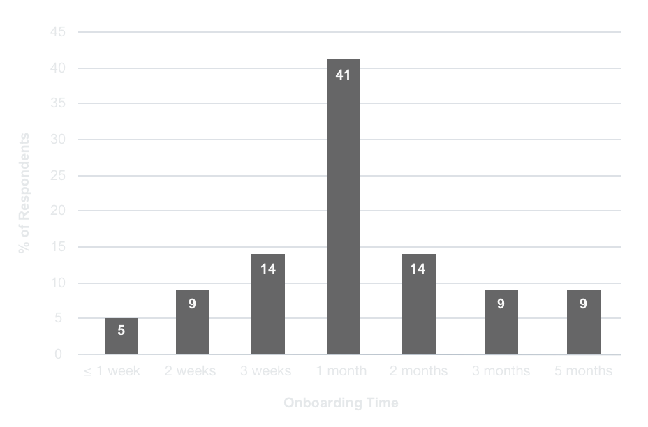 Bar chart showing the average experimental onboarding time versus percentage of scientists surveyed