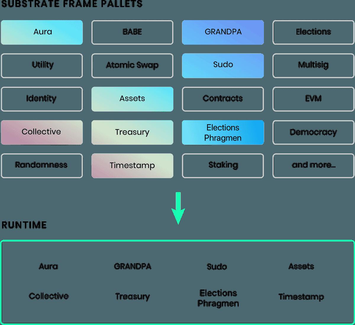 FRAME Runtime