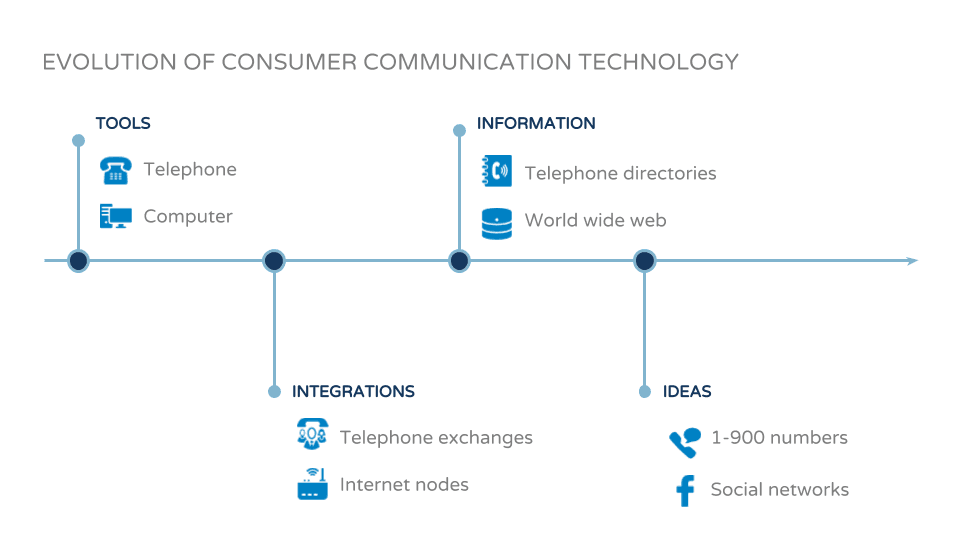 evolution customer communication technology