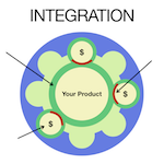 Integrated Product