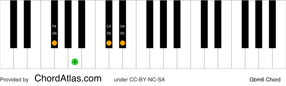 Piano chord chart for the G flat minor sixth chord (Gbm6). The notes Gb, Bbb, Db and Eb are highlighted.