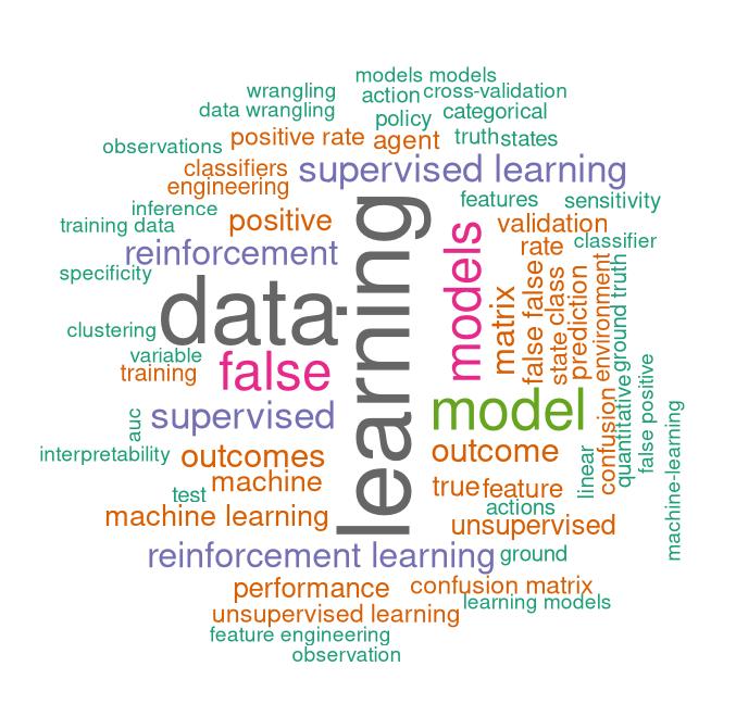Data Science Glossary